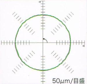 庄田NCN-8200真円度